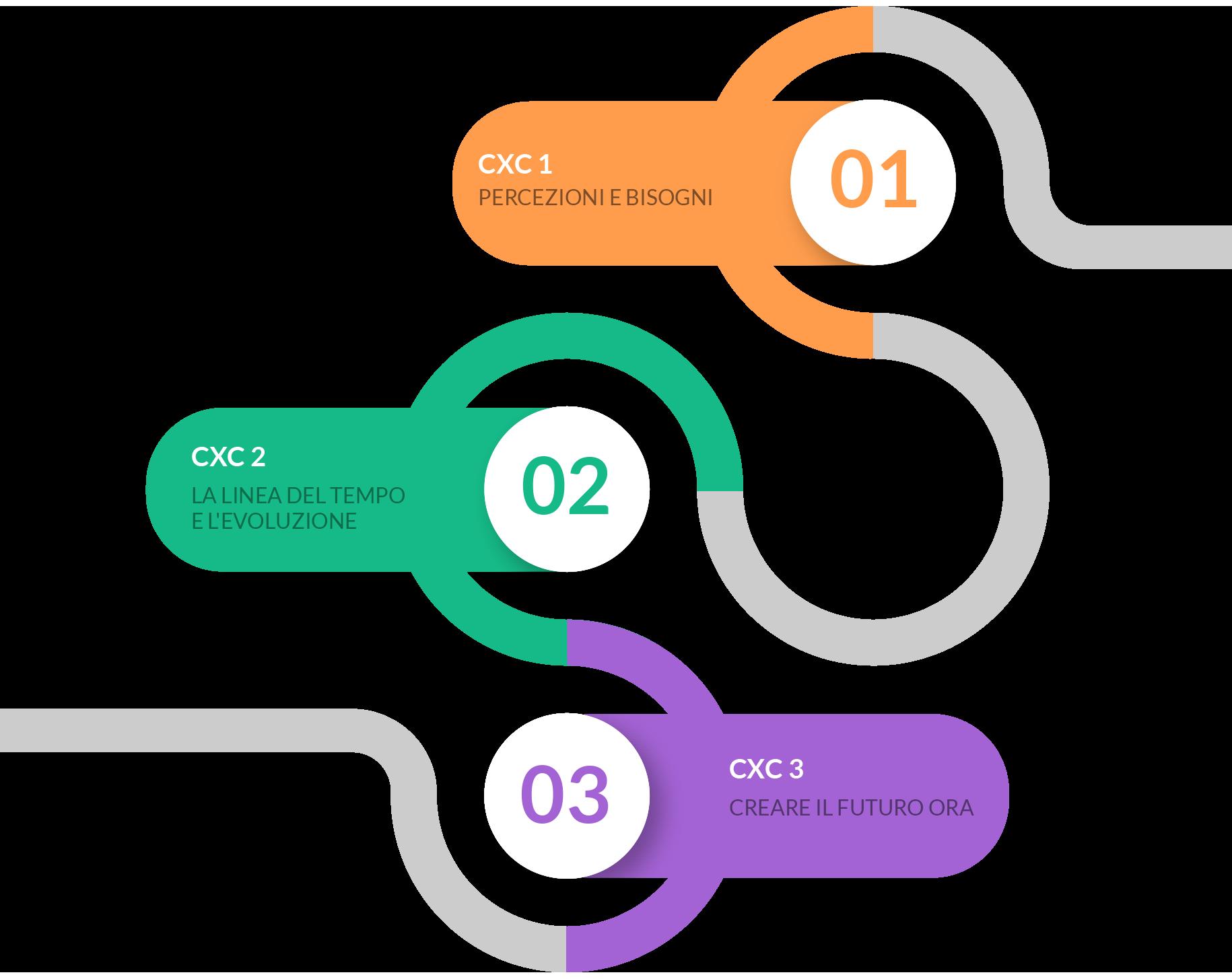 CxC - Conoscere per Cambiare