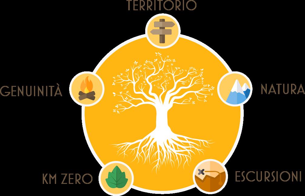 Energie in Movimento - Territorio, Natura, Escursioni, Genuinità, Chilometro Zero