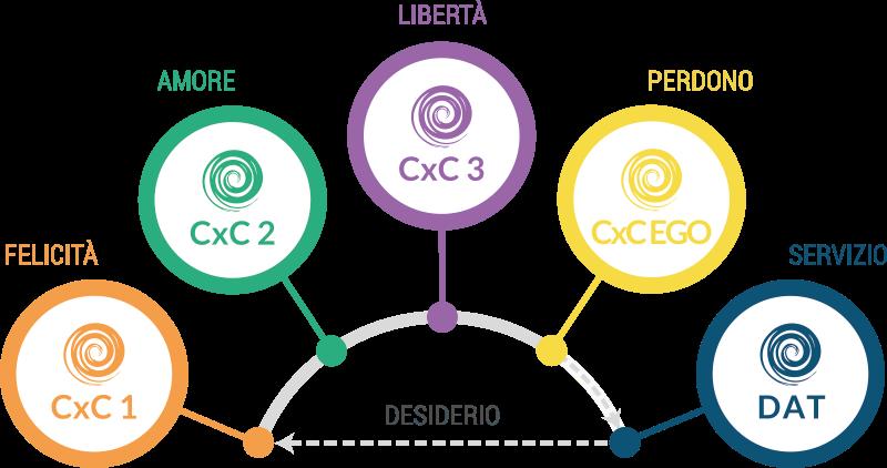 CxC - Conoscere per Cambiare - Percorso Conoscitivo Esperienziale - Verso una evoluzione consapevole